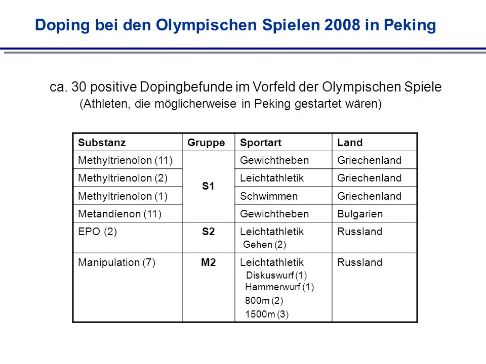 SubstanzGruppeSportartLand Methyltrienolon (11) S1 GewichthebenGriechenland Methyltrienolon (2)LeichtathletikGriechenland Methyltrienolon (1)Schwimmen