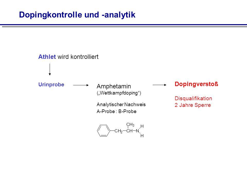 Amphetamin (Wettkampfdoping) Analytischer Nachweis A-Probe : B-Probe Urinprobe Athlet wird kontrolliert CH 2 CH CH 3 N H H Dopingverstoß Disqualifikat