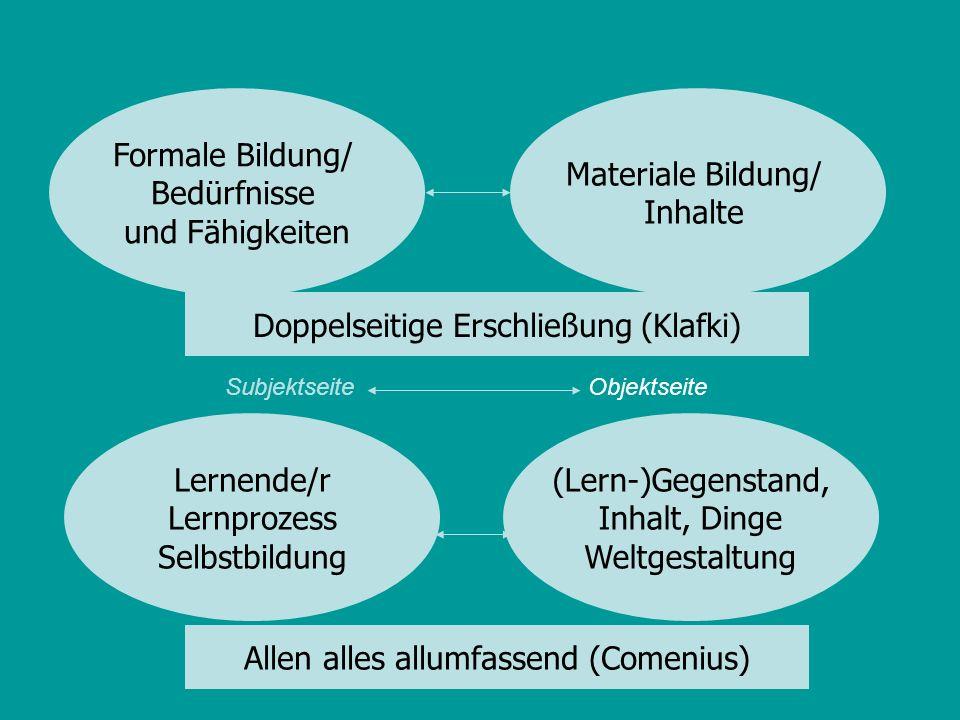 Allen alles allumfassend (Comenius) Formale Bildung/ Bedürfnisse und Fähigkeiten Materiale Bildung/ Inhalte Lernende/r Lernprozess Selbstbildung (Lern