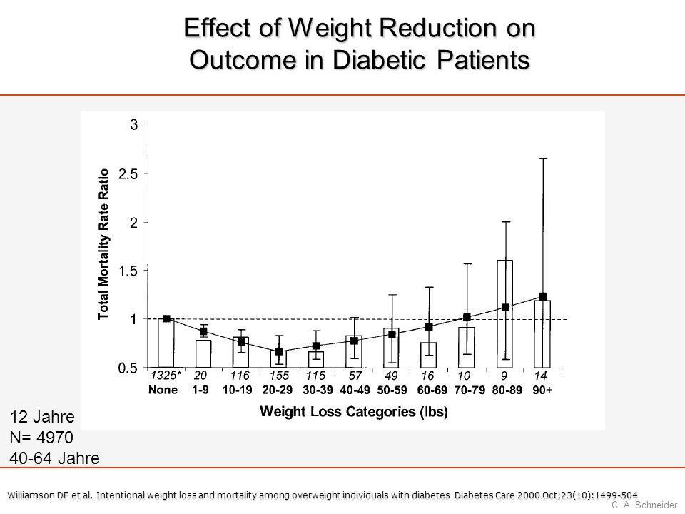 C. A. Schneider Effect of Weight Reduction on Outcome in Diabetic Patients Williamson DF et al. Intentional weight loss and mortality among overweight