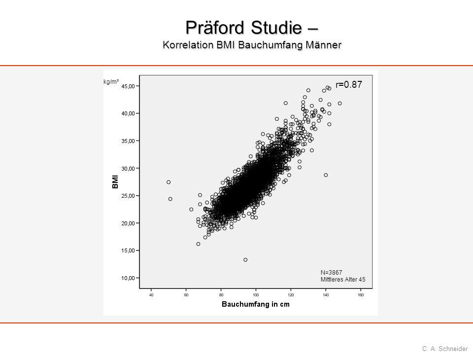C. A. Schneider Präford Studie – Korrelation BMI Bauchumfang Männer r=0.87 N=3867 Mittleres Alter 45 kg/m²
