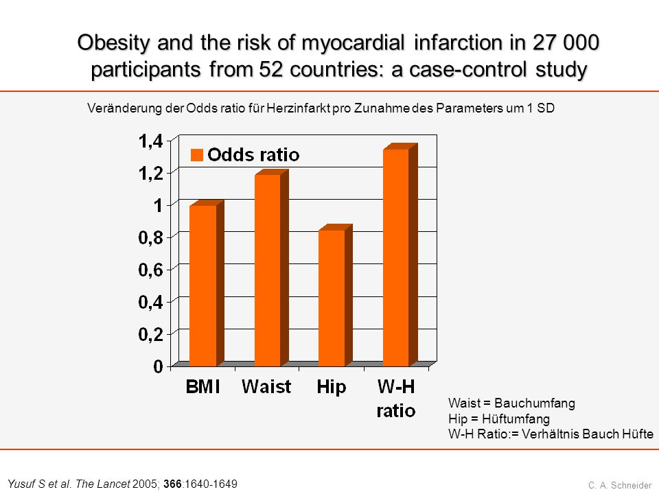C. A. Schneider Obesity and the risk of myocardial infarction in 27 000 participants from 52 countries: a case-control study Yusuf S et al. The Lancet
