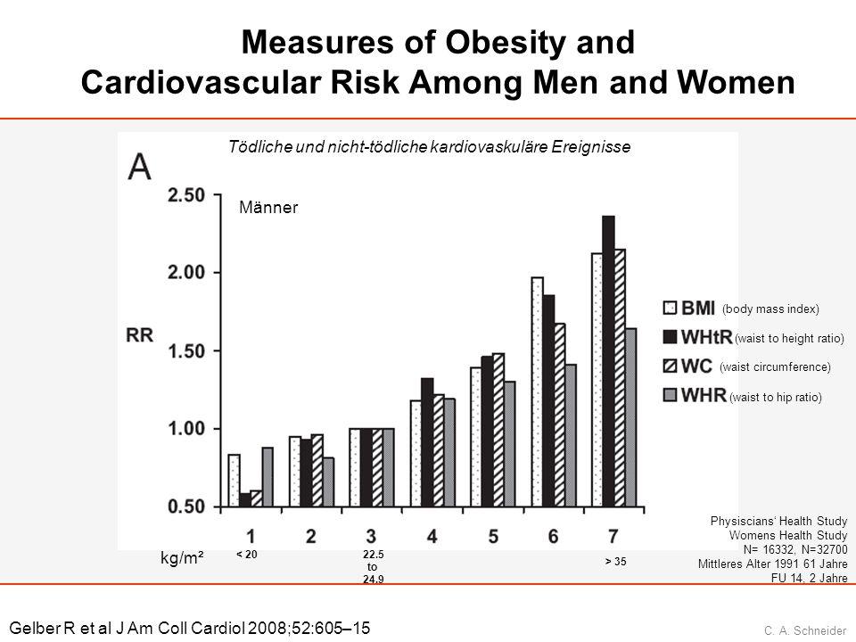 C. A. Schneider Measures of Obesity and Cardiovascular Risk Among Men and Women Gelber R et al J Am Coll Cardiol 2008;52:605–15 Tödliche und nicht-töd