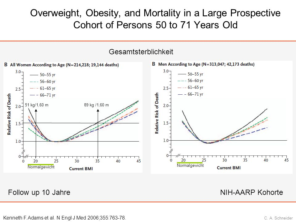 C. A. Schneider Overweight, Obesity, and Mortality in a Large Prospective Cohort of Persons 50 to 71 Years Old 51 kg/1,60 m89 kg /1,60 m Kenneth F. Ad