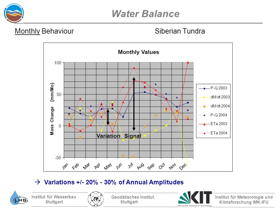 Institut für Wasserbau Stuttgart Geodätisches Institut Stuttgart Institut für Meteorologie und Klimaforschung IMK-IFU Water Balance Monthly Behaviour Siberian Tundra Variations +/- 20% - 30% of Annual Amplitudes VariationSignal