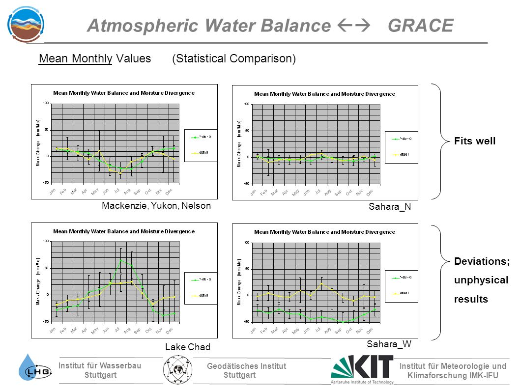 Institut für Wasserbau Stuttgart Geodätisches Institut Stuttgart Institut für Meteorologie und Klimaforschung IMK-IFU Mackenzie, Yukon, Nelson Lake Chad Sahara_N Sahara_W Atmospheric Water Balance GRACE Mean Monthly Values (Statistical Comparison) Fits well Deviations; unphysical results