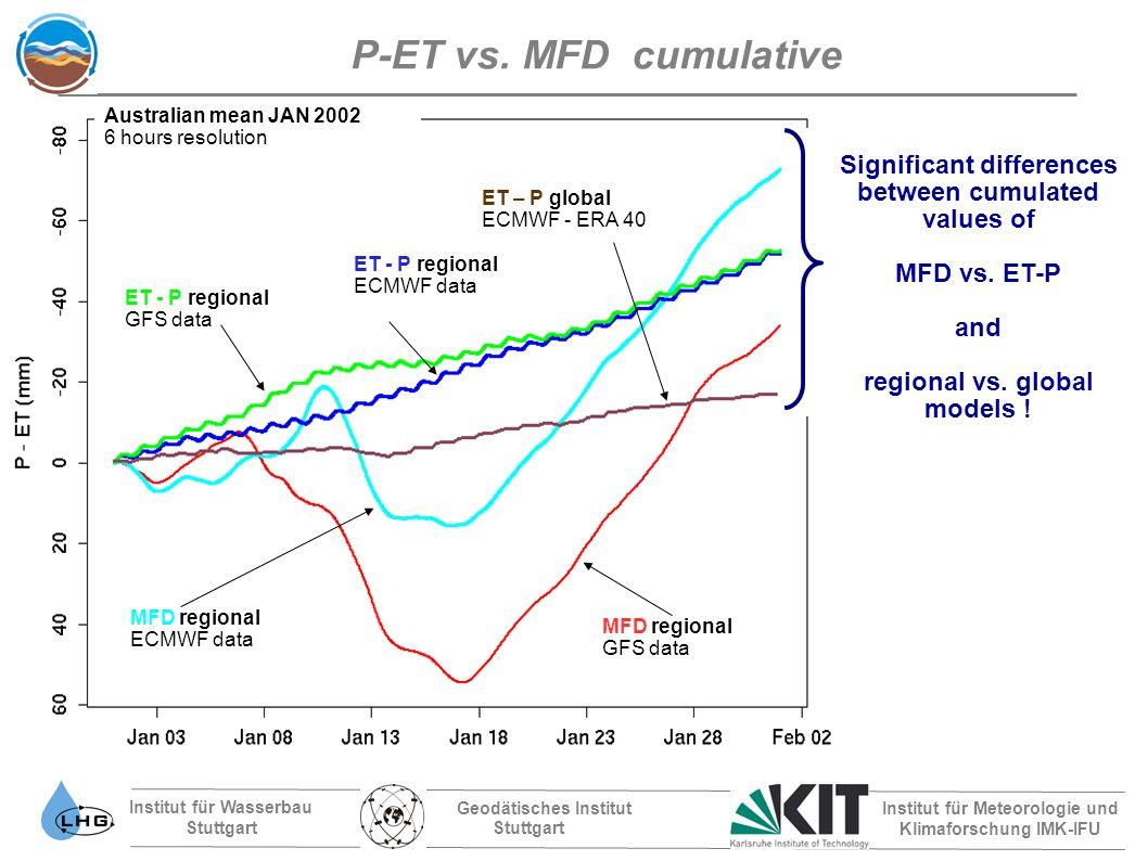 Institut für Wasserbau Stuttgart Geodätisches Institut Stuttgart Institut für Meteorologie und Klimaforschung IMK-IFU P-ET vs.