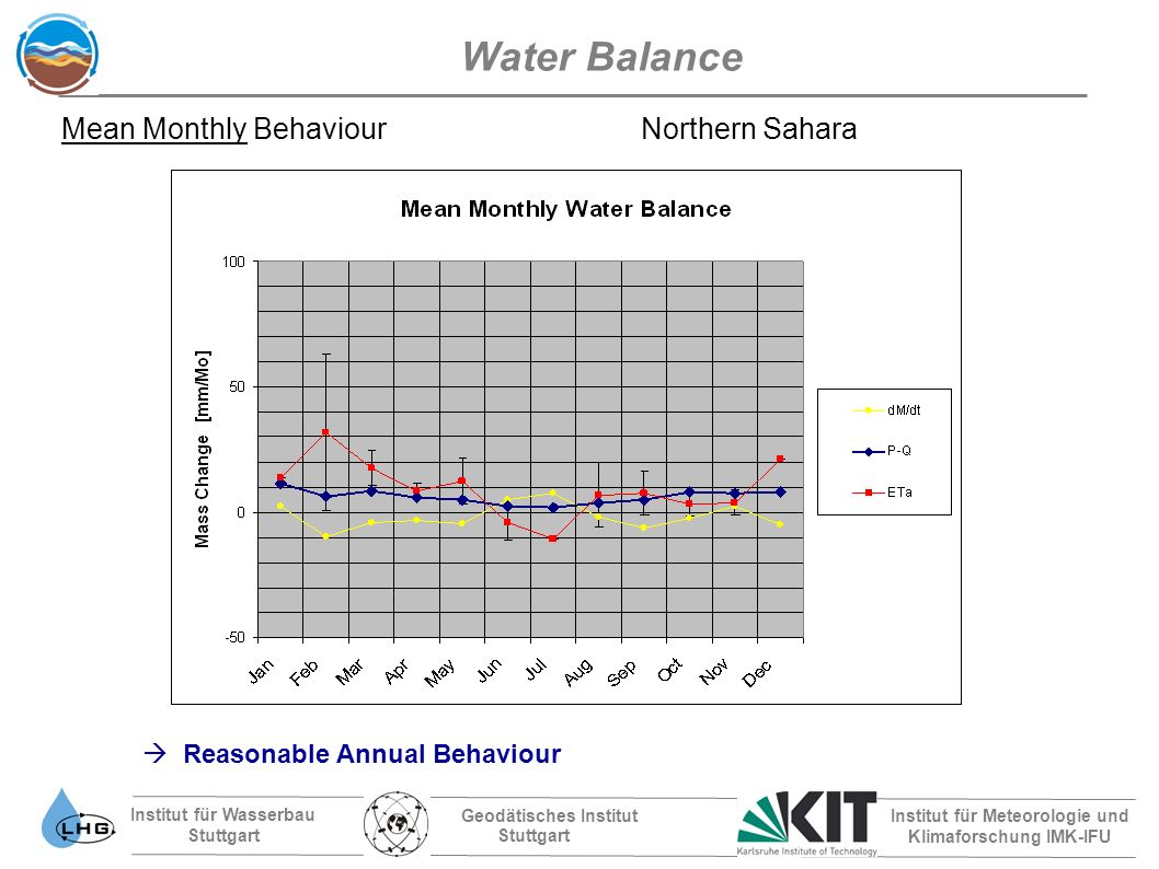 Institut für Wasserbau Stuttgart Geodätisches Institut Stuttgart Institut für Meteorologie und Klimaforschung IMK-IFU Water Balance Mean Monthly Behaviour Northern Sahara Reasonable Annual Behaviour