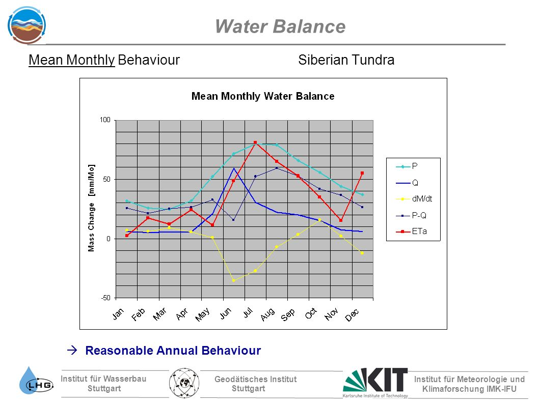 Institut für Wasserbau Stuttgart Geodätisches Institut Stuttgart Institut für Meteorologie und Klimaforschung IMK-IFU Water Balance Mean Monthly Behaviour Siberian Tundra Reasonable Annual Behaviour