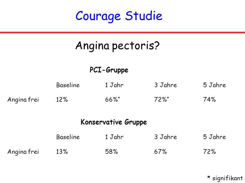 Courage Studie Angina pectoris? PCI-Gruppe Baseline 1 Jahr 3 Jahre 5 Jahre Angina frei 12%66% * 72% * 74% Konservative Gruppe Baseline1 Jahr 3 Jahre5