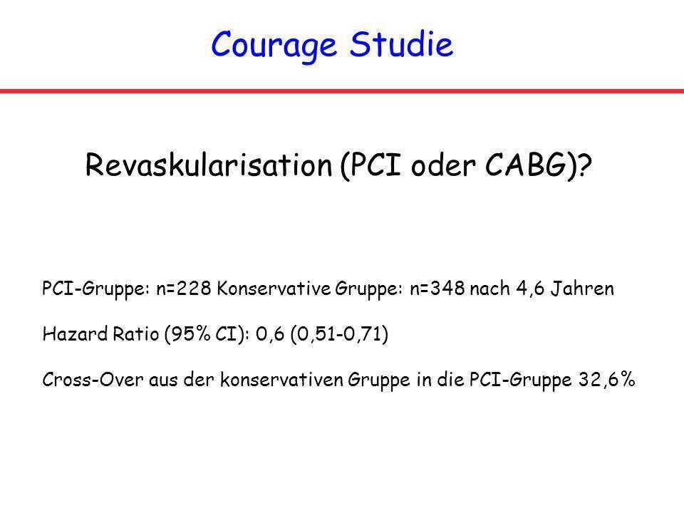 Courage Studie Revaskularisation (PCI oder CABG)? PCI-Gruppe: n=228 Konservative Gruppe: n=348 nach 4,6 Jahren Hazard Ratio (95% CI): 0,6 (0,51-0,71)