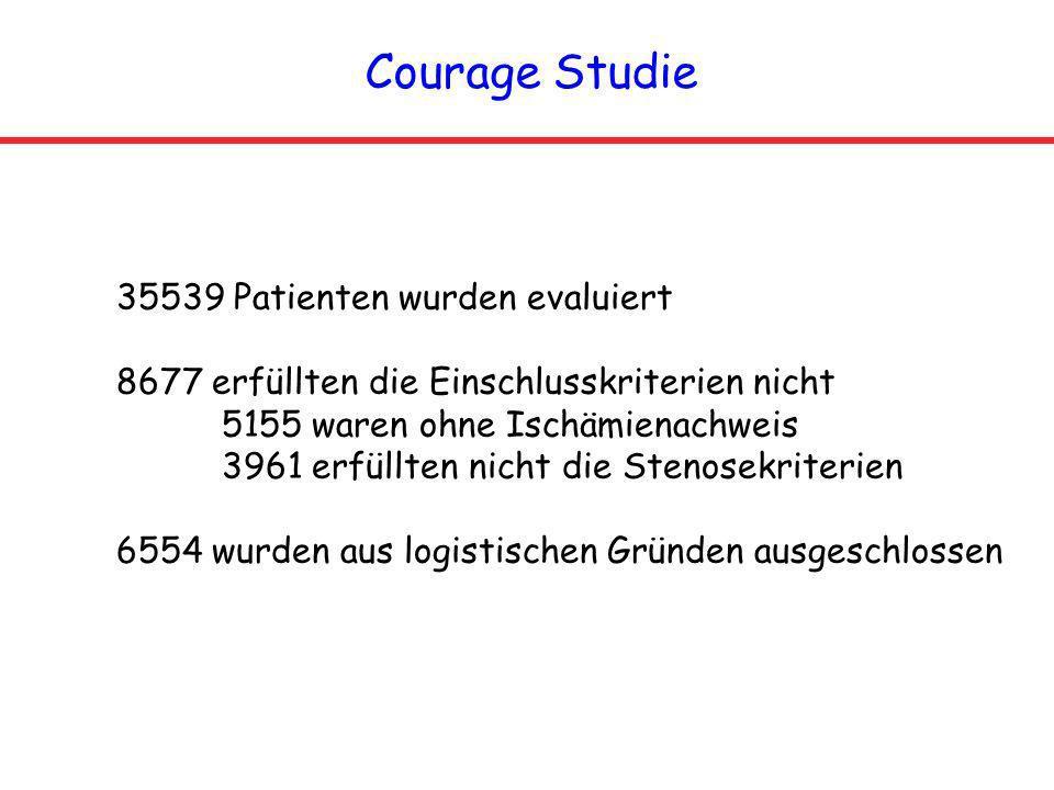 Courage Studie 35539 Patienten wurden evaluiert 8677 erfüllten die Einschlusskriterien nicht 5155 waren ohne Ischämienachweis 3961 erfüllten nicht die