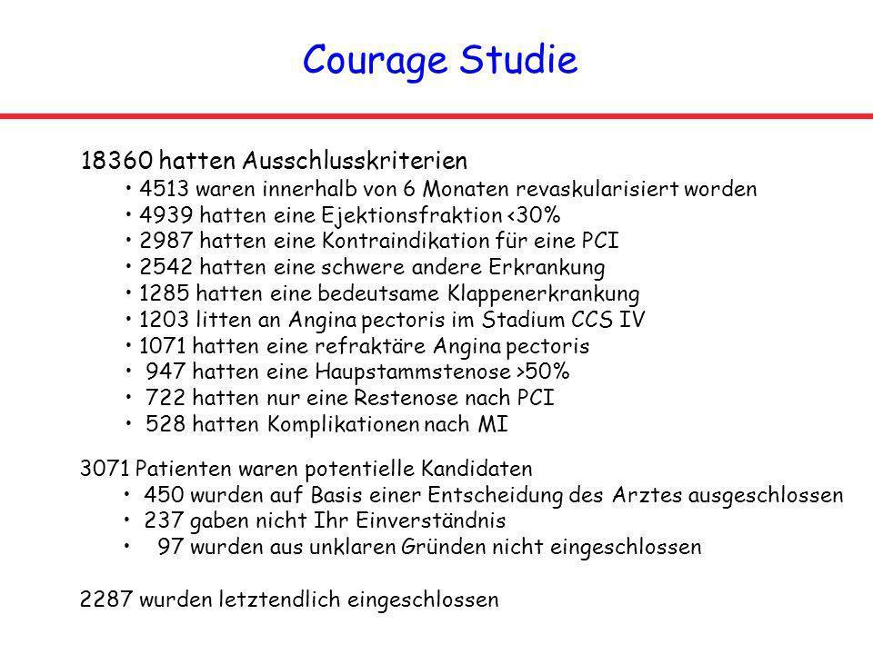 Courage Studie 18360 hatten Ausschlusskriterien 4513 waren innerhalb von 6 Monaten revaskularisiert worden 4939 hatten eine Ejektionsfraktion <30% 298