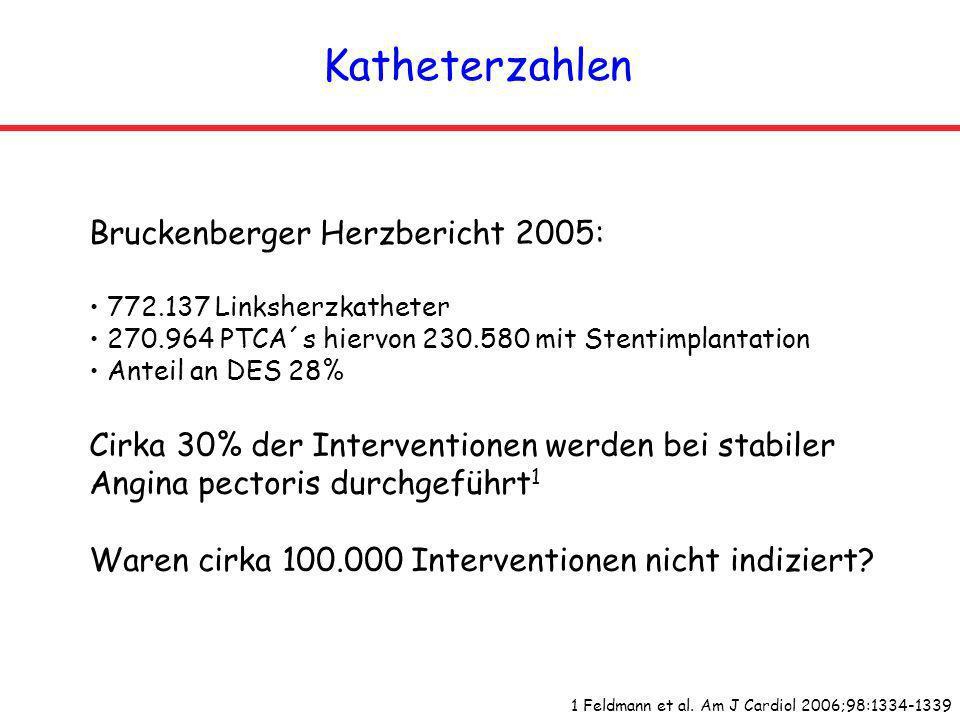 Katheterzahlen 1 Feldmann et al. Am J Cardiol 2006;98:1334-1339 Bruckenberger Herzbericht 2005: 772.137 Linksherzkatheter 270.964 PTCA´s hiervon 230.5