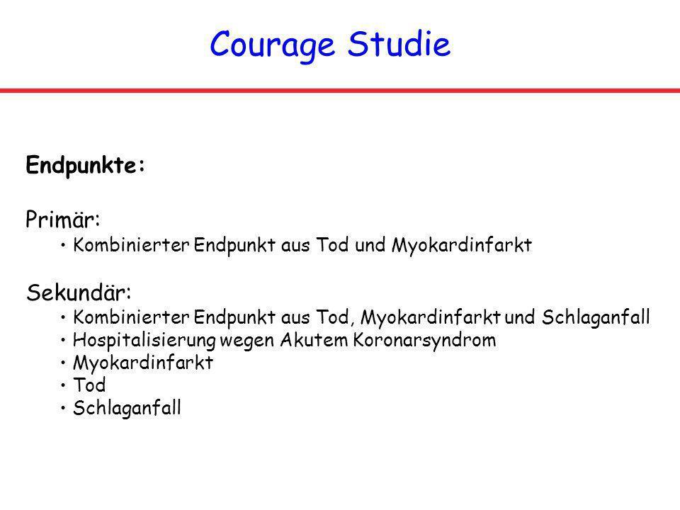 Courage Studie Endpunkte: Primär: Kombinierter Endpunkt aus Tod und Myokardinfarkt Sekundär: Kombinierter Endpunkt aus Tod, Myokardinfarkt und Schlaga