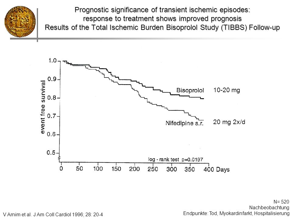 Prognostic significance of transient ischemic episodes: response to treatment shows improved prognosis Results of the Total Ischemic Burden Bisoprolol
