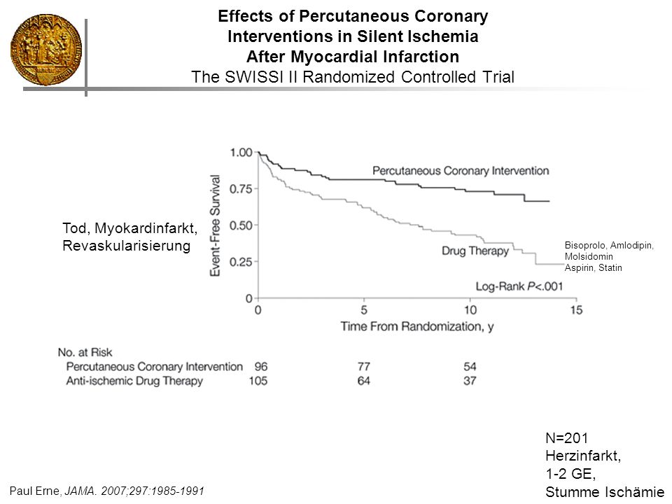 Effects of Percutaneous Coronary Interventions in Silent Ischemia After Myocardial Infarction The SWISSI II Randomized Controlled Trial Paul Erne, JAM