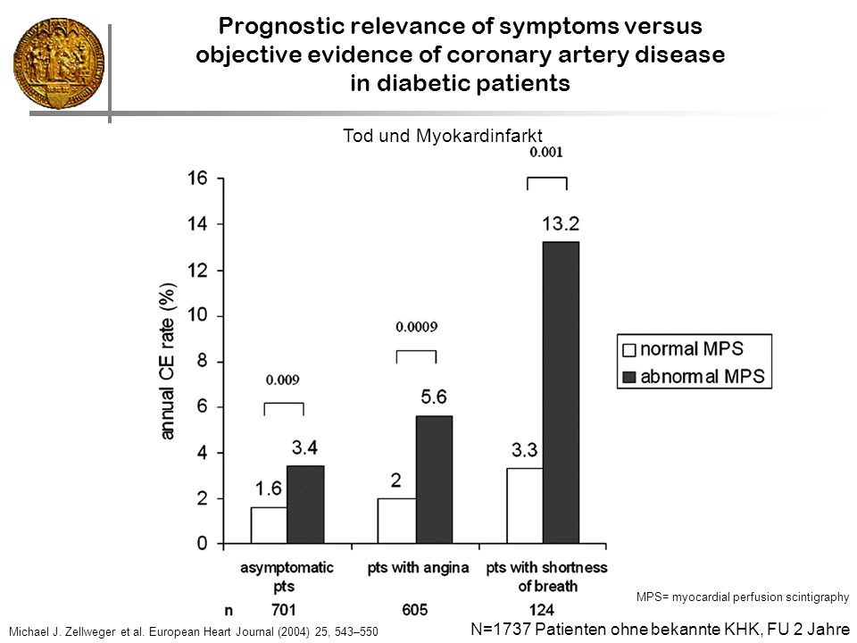 Prognostic relevance of symptoms versus objective evidence of coronary artery disease in diabetic patients MPS= myocardial perfusion scintigraphy Mich