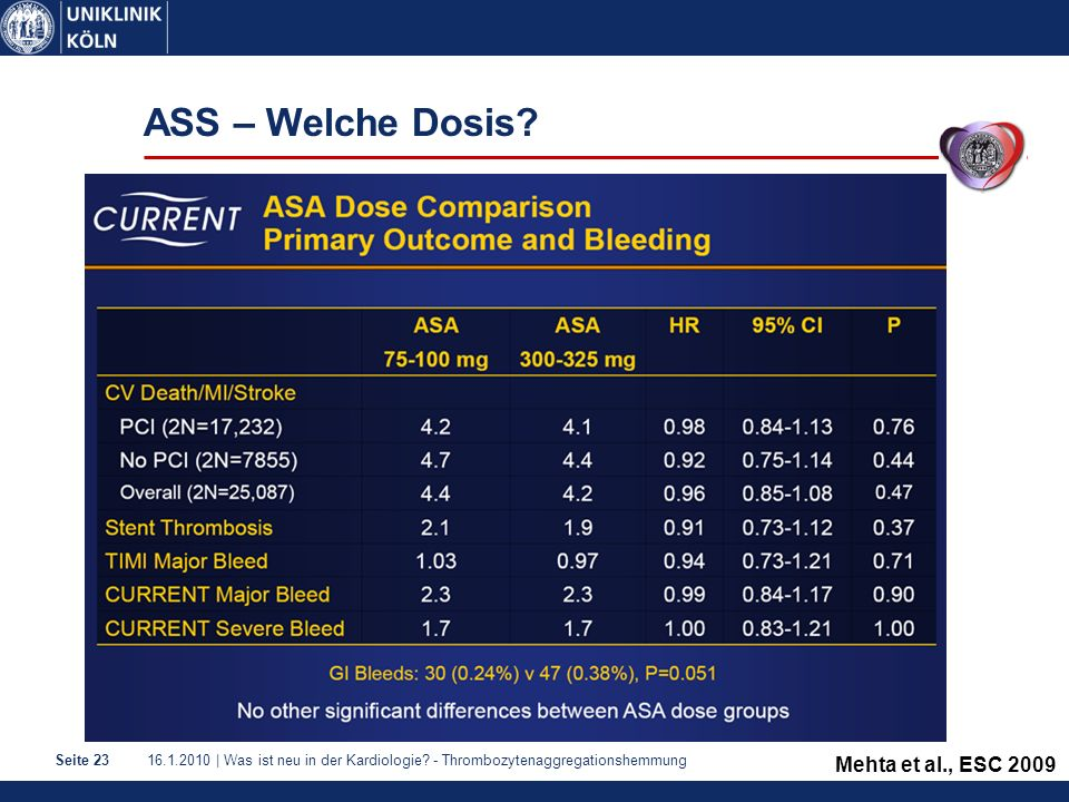 16.1.2010 | Was ist neu in der Kardiologie? - ThrombozytenaggregationshemmungSeite 23 ASS – Welche Dosis? Mehta et al., ESC 2009