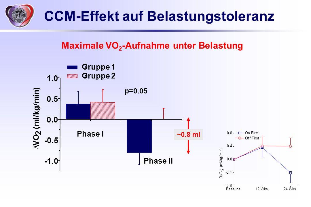 p=0.05 CCM-Effekt auf Belastungstoleranz -0.5 0.0 0.5 1.0 Gruppe 1 Gruppe 2 VO 2 (ml/kg/min) Phase I Phase II Baseline12 Wks24 Wks -0.8 -0.4 0.0 0.4 0