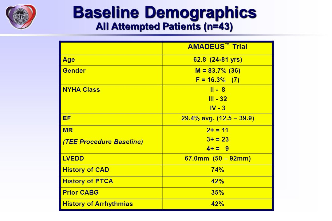 Baseline Demographics All Attempted Patients (n=43) AMADEUS Trial Age62.8 (24-81 yrs) Gender M = 83.7% (36) F = 16.3% (7) NYHA Class II - 8 III - 32 I