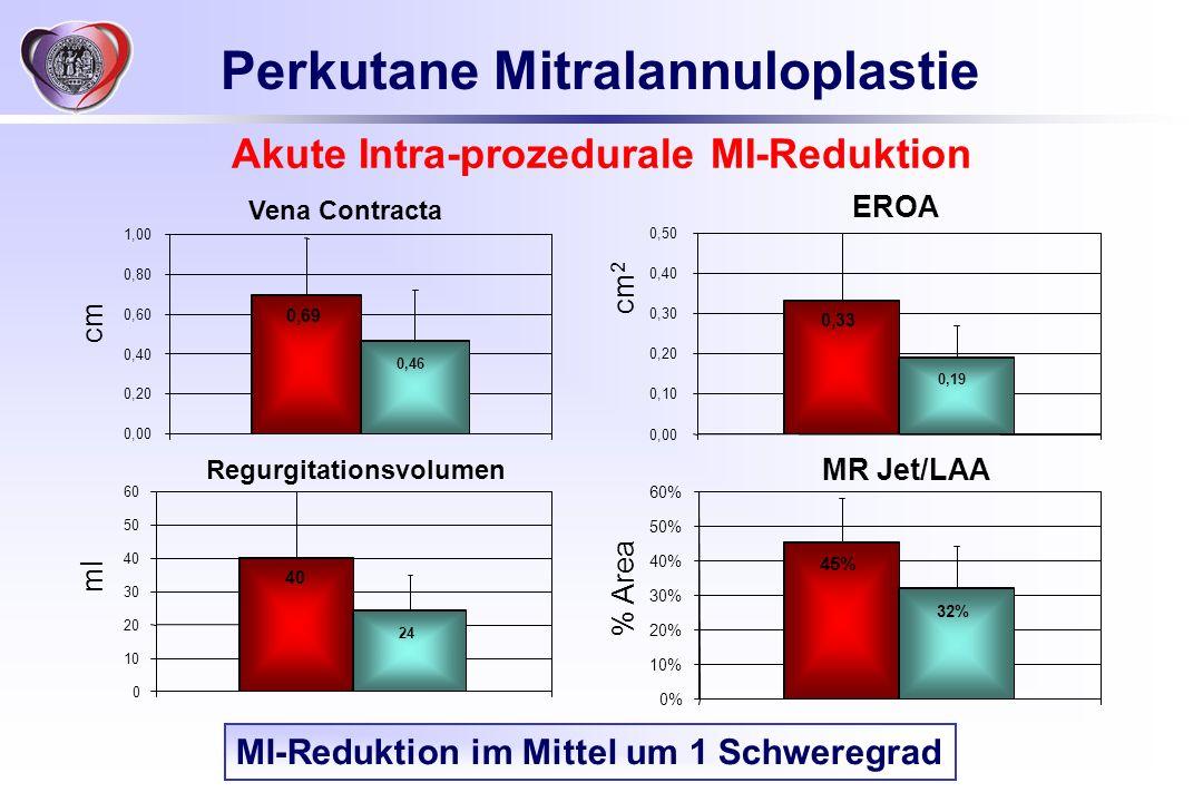 Perkutane Mitralannuloplastie Akute Intra-prozedurale MI-Reduktion cm cm 2 ml % Area 0,69 0,46 0,00 0,20 0,40 0,60 0,80 1,00 Vena Contracta 40 24 0 10
