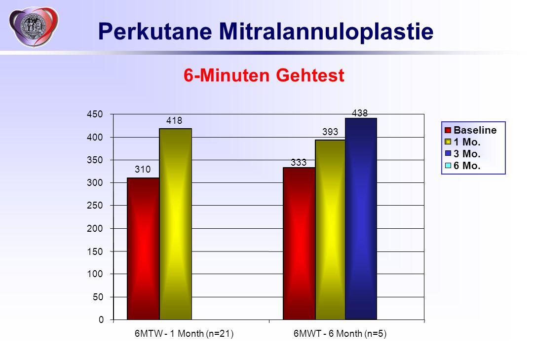 Perkutane Mitralannuloplastie 6-Minuten Gehtest 418 393 333 310 438 0 50 100 150 200 250 300 350 400 450 6MTW - 1 Month (n=21)6MWT - 6 Month (n=5) Bas