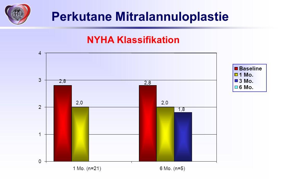 Perkutane Mitralannuloplastie NYHA Klassifikation Baseline 1 Mo. 3 Mo. 6 Mo. 2,0 2,8 1,8 0 1 2 3 4 1 Mo. (n=21)6 Mo. (n=5)