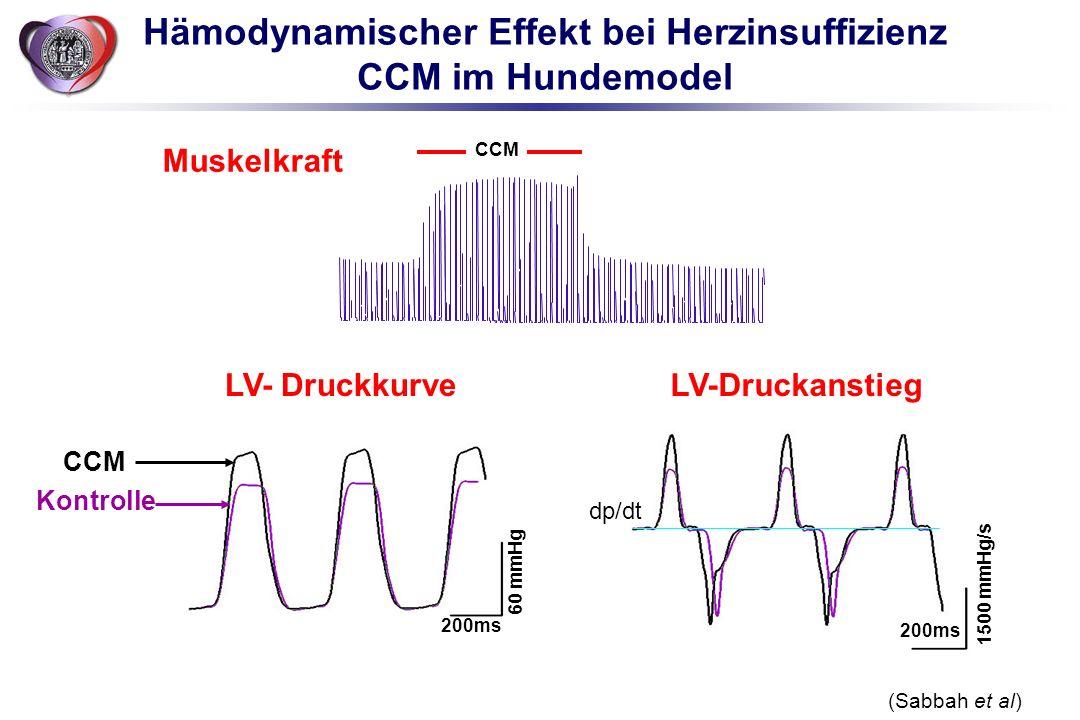 Hämodynamischer Effekt bei Herzinsuffizienz CCM im Hundemodel (Sabbah et al) CCM Muskelkraft 60 mmHg 1500 mmHg/s 200ms CCM Kontrolle dp/dt LV- Druckku