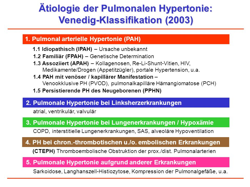 Ätiologie der Pulmonalen Hypertonie: Venedig-Klassifikation (2003) 1.5 Persistierende PH des Neugeborenen (PPHN) 1. Pulmonal arterielle Hypertonie (PA