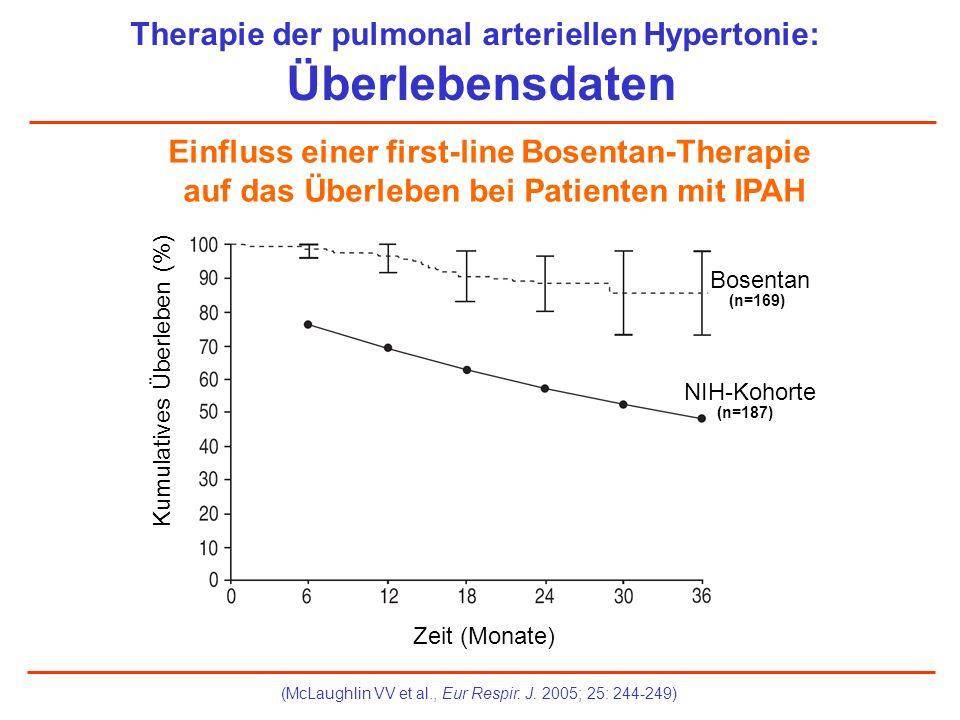 Zeit (Monate) Kumulatives Überleben (%) NIH-Kohorte Bosentan (n=169) (n=187) Therapie der pulmonal arteriellen Hypertonie: Überlebensdaten (McLaughlin