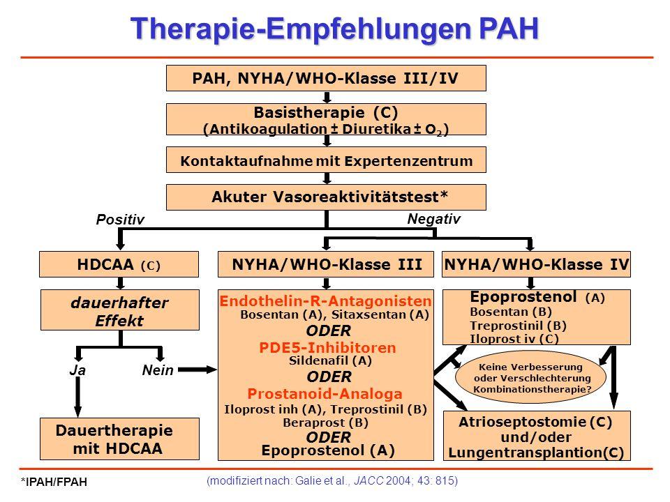 (modifiziert nach: Galie et al., JACC 2004; 43: 815) Therapie-Empfehlungen PAH PAH, NYHA/WHO-Klasse III/IV Akuter Vasoreaktivitätstest* Kontaktaufnahm