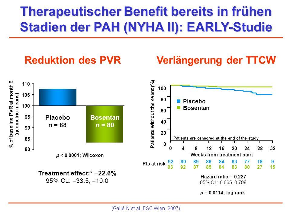 (Galié-N et al. ESC Wien, 2007) Therapeutischer Benefit bereits in frühen Stadien der PAH (NYHA II): EARLY-Studie Reduktion des PVRVerlängerung der TT
