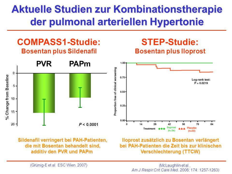 STEP-Studie: Bosentan plus Iloprost COMPASS1-Studie: Bosentan plus Sildenafil PVRPAPm P < 0.0001 % Change from Baseline 0 10 20 15 5 (McLaughlin et al