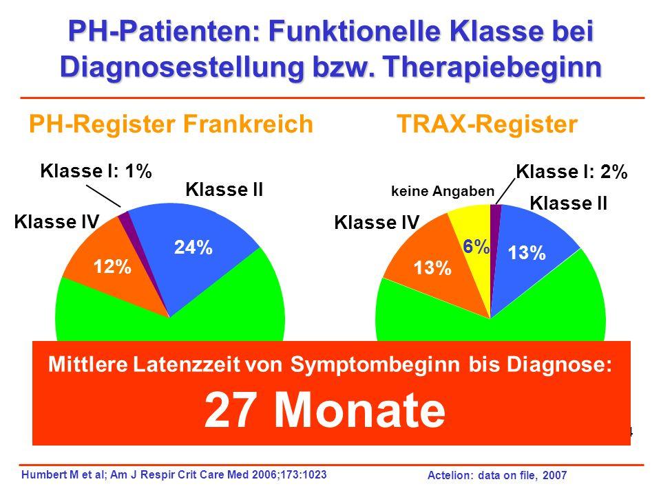 PH-Patienten: Funktionelle Klasse bei Diagnosestellung bzw. Therapiebeginn Klasse I: 2% Klasse II 13% Klasse III 66 % Klasse IV 13% keine Angaben 6% T