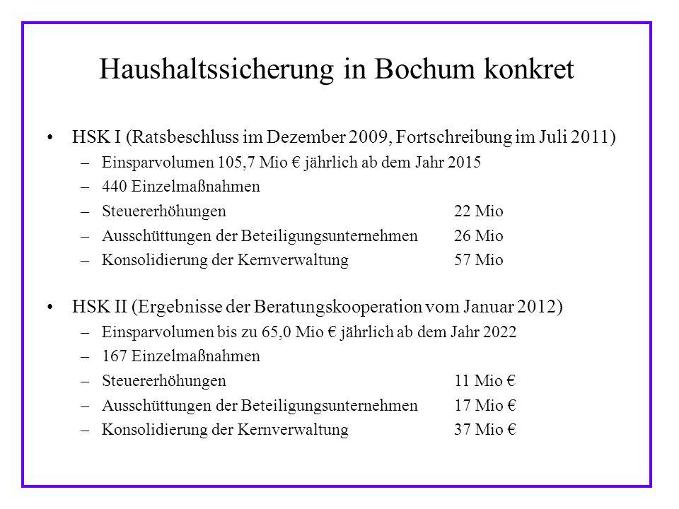Haushaltssicherung in Bochum konkret HSK I (Ratsbeschluss im Dezember 2009, Fortschreibung im Juli 2011) –Einsparvolumen 105,7 Mio jährlich ab dem Jahr 2015 –440 Einzelmaßnahmen –Steuererhöhungen22 Mio –Ausschüttungen der Beteiligungsunternehmen26 Mio –Konsolidierung der Kernverwaltung57 Mio HSK II (Ergebnisse der Beratungskooperation vom Januar 2012) –Einsparvolumen bis zu 65,0 Mio jährlich ab dem Jahr 2022 –167 Einzelmaßnahmen –Steuererhöhungen11 Mio –Ausschüttungen der Beteiligungsunternehmen17 Mio –Konsolidierung der Kernverwaltung37 Mio