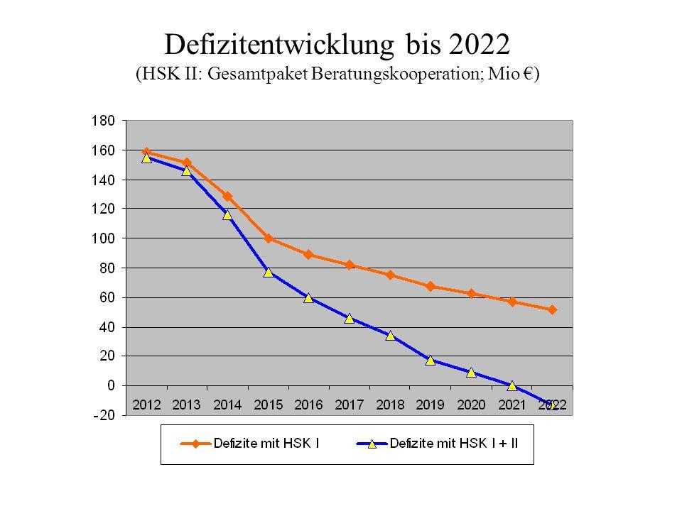 Defizitentwicklung bis 2022 (HSK II: Gesamtpaket Beratungskooperation; Mio )