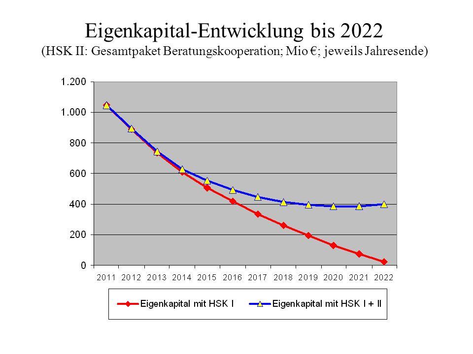 Eigenkapital-Entwicklung bis 2022 (HSK II: Gesamtpaket Beratungskooperation; Mio ; jeweils Jahresende)