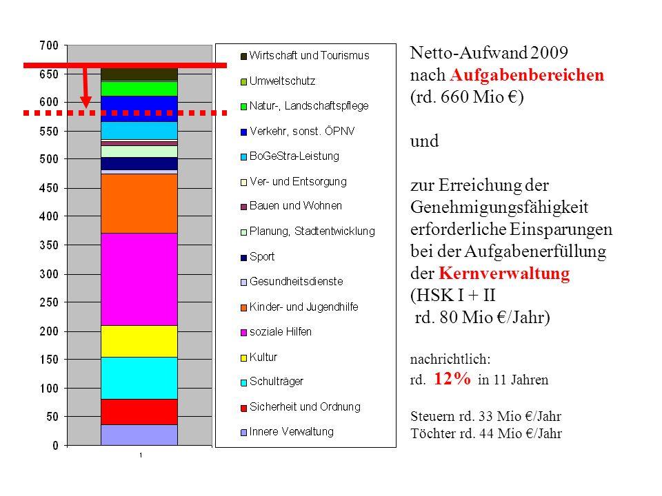 Netto-Aufwand 2009 nach Aufgabenbereichen (rd.
