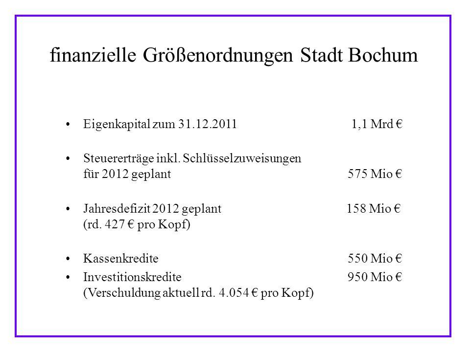 Haushaltsdefizite 2011 im Städtevergleich Düsseldorf220 /Einwohner Münster 259 /Einwohner Bonn283 /Einwohner Köln352 /Einwohner Bochum440 /Einwohner Duisburg475 /Einwohner Mülheim483 /Einwohner Gelsenkirchen488 /Einwohner Essen528 /Einwohner Bielefeld551 /Einwohner Wuppertal656 /Einwohner Mönchengladbach660 /Einwohner Hagen847 /Einwohner Fazit: Bochum liegt im Mittelfeld der NRW-Städte