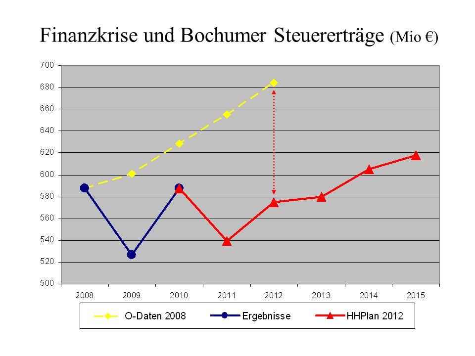 Finanzkrise und Bochumer Steuererträge (Mio )