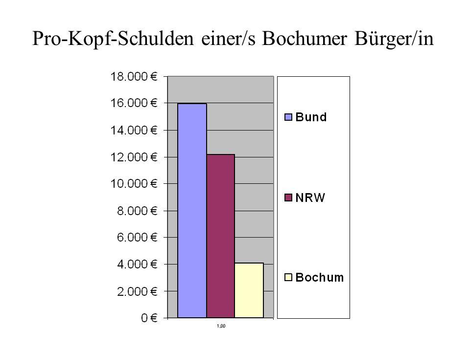 Pro-Kopf-Schulden einer/s Bochumer Bürger/in