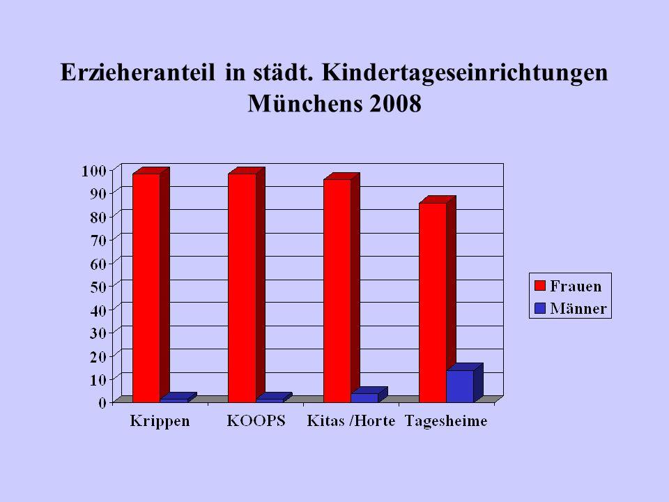 Erzieheranteil in städt. Kindertageseinrichtungen Münchens 2008