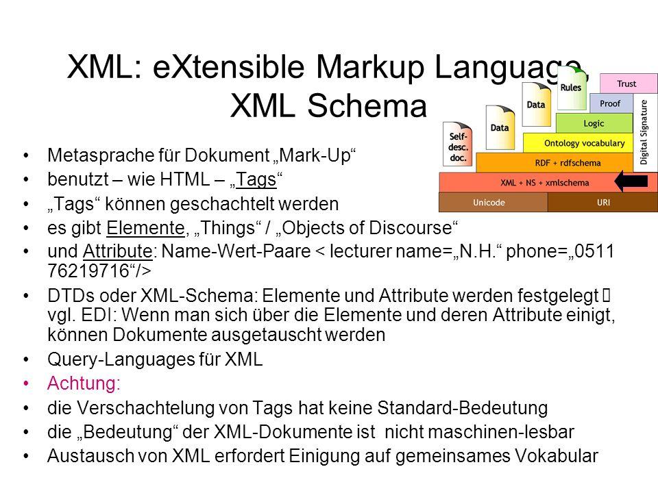 XML: eXtensible Markup Language, XML Schema Metasprache für Dokument Mark-Up benutzt – wie HTML – Tags Tags können geschachtelt werden es gibt Elemente, Things / Objects of Discourse und Attribute: Name-Wert-Paare DTDs oder XML-Schema: Elemente und Attribute werden festgelegt vgl.