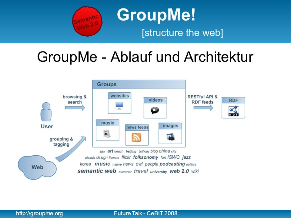 9 http://groupme.orgFuture Talk - CeBIT 2008 GroupMe - Ablauf und Architektur