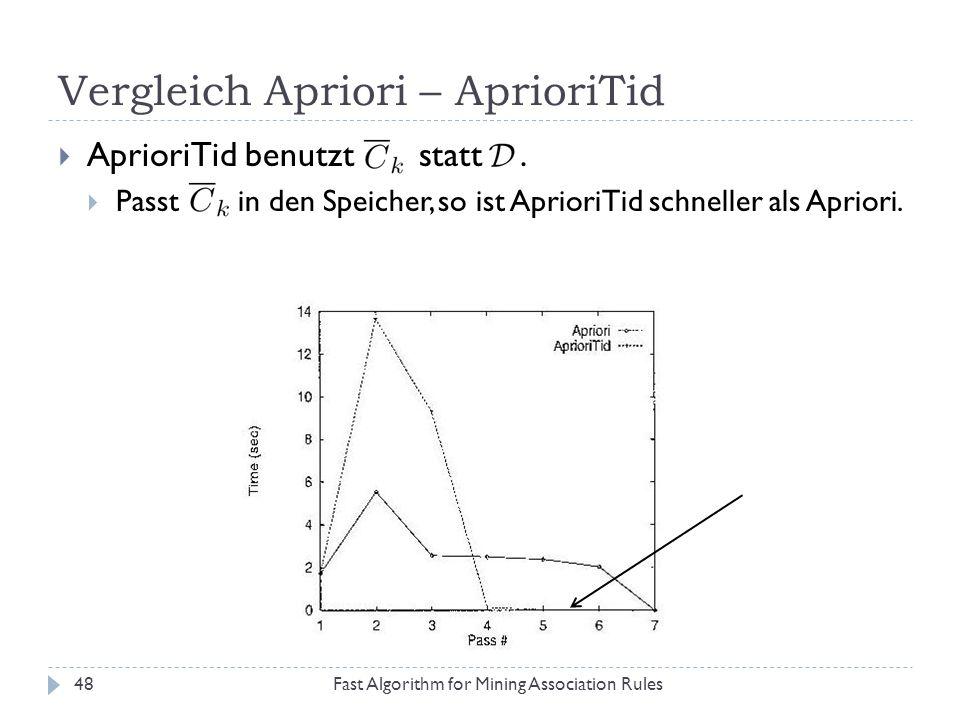 Vergleich Apriori – AprioriTid Fast Algorithm for Mining Association Rules48 AprioriTid benutzt statt. Passt in den Speicher, so ist AprioriTid schnel