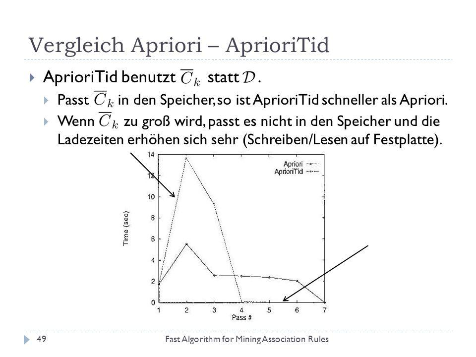Vergleich Apriori – AprioriTid Fast Algorithm for Mining Association Rules49 AprioriTid benutzt statt. Passt in den Speicher, so ist AprioriTid schnel
