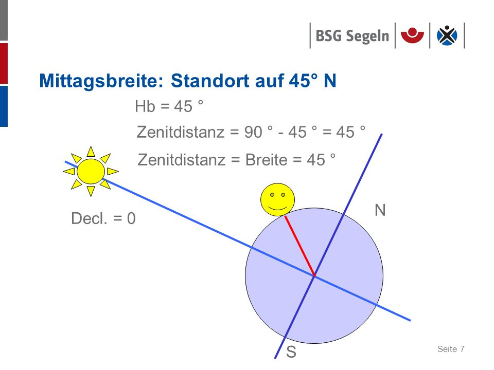 Seite 7 Mittagsbreite: Standort auf 45° N Decl. = 0 Hb = 45 ° Zenitdistanz = 90 ° - 45 ° = 45 ° Zenitdistanz = Breite = 45 ° S N
