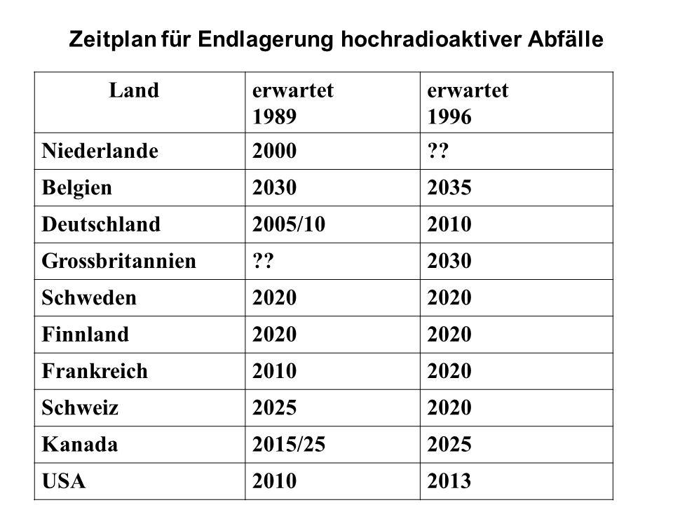 Zeitplan für Endlagerung hochradioaktiver Abfälle Landerwartet 1989 erwartet 1996 Niederlande2000?? Belgien20302035 Deutschland2005/102010 Grossbritan