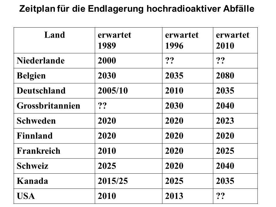Zeitplan für die Endlagerung hochradioaktiver Abfälle Landerwartet 1989 erwartet 1996 erwartet 2010 Niederlande2000?? Belgien203020352080 Deutschland2